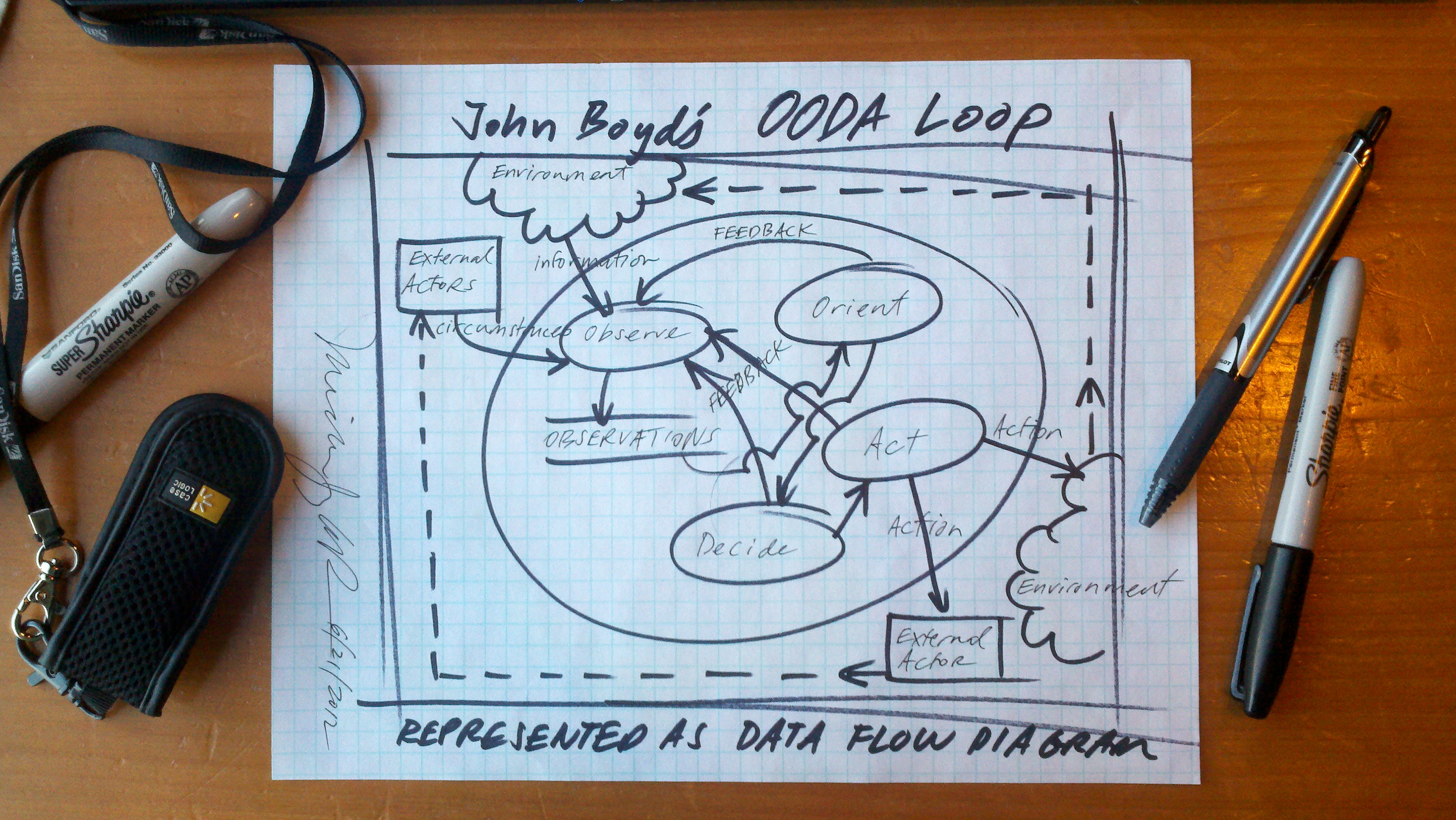 John Boyd's OODA Loop as Data Flow Diagram by Michael LaRue